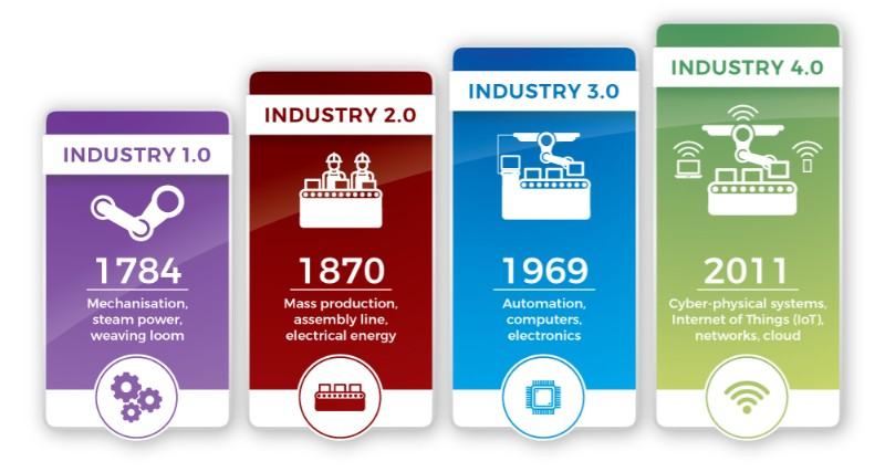 The evolution of industry illustrated